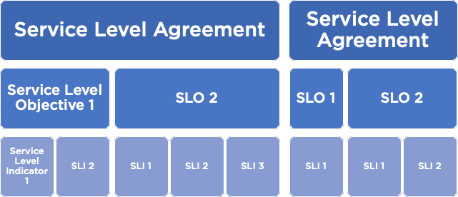 Relation between SLA, SLO and SLI.