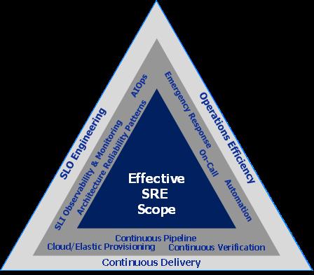 Effective SRE scope