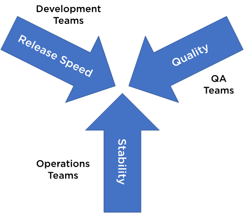 Site Reliability Engineering goals