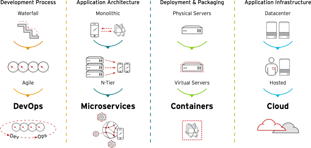 The four IT modernisation streams by RedHat OpenShift.