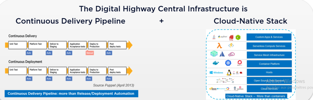 The Digital Highway central infrastructure